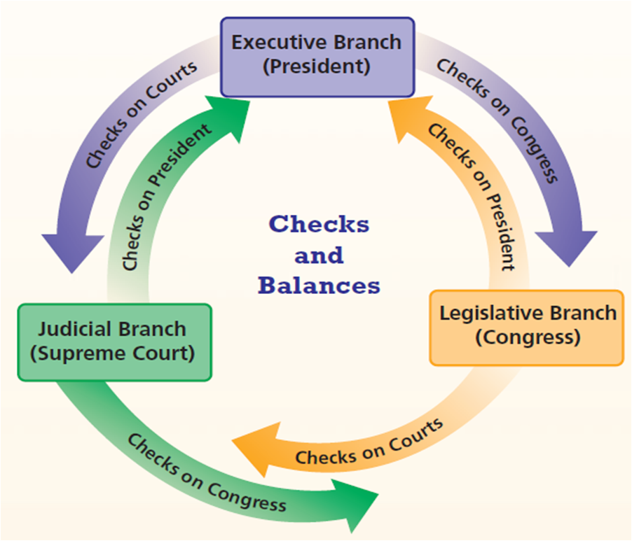 in america there is a system of checks and balances  checks & balances are  an important part of the us constitution and with checks and balances,