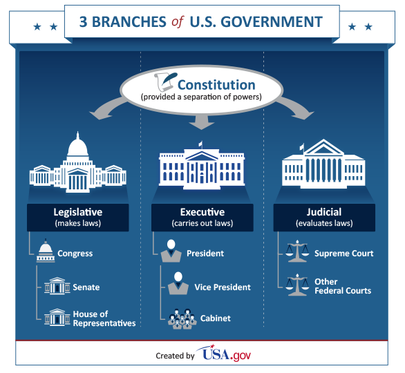 "the issue of the executive branch of the government and impeachment in the us constitution The ""officers of the united states"" drafting convention refers to appointed positions in the executive or judicial branches in four clauses, the constitution uses the drafting convention ."